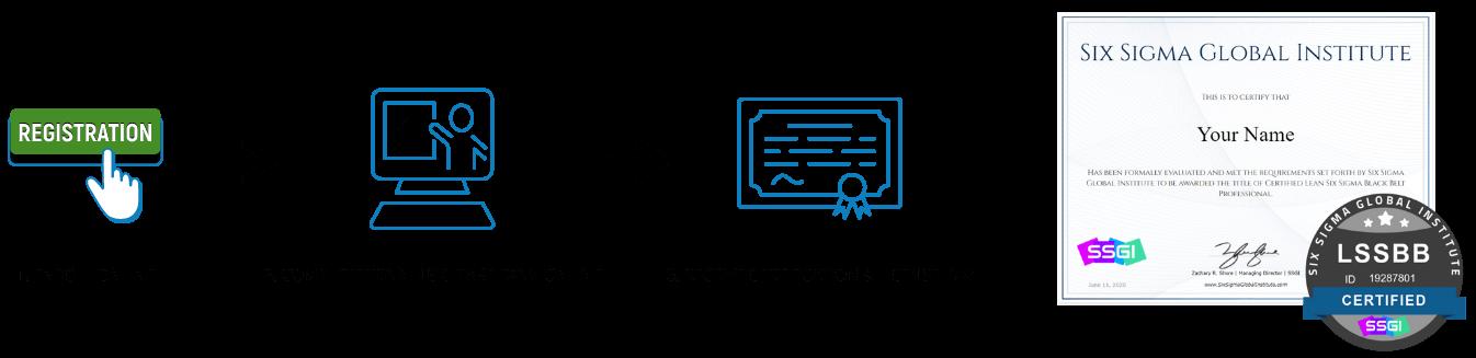 online black belt certification process